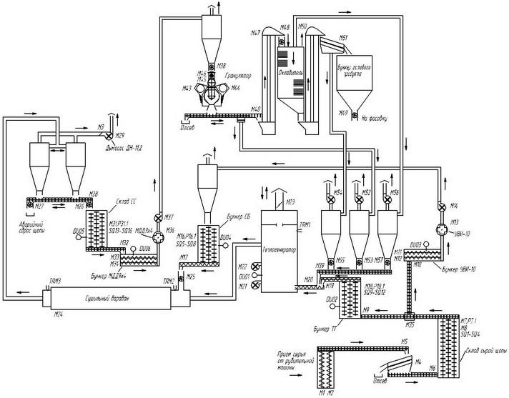 Технология производства пиллет